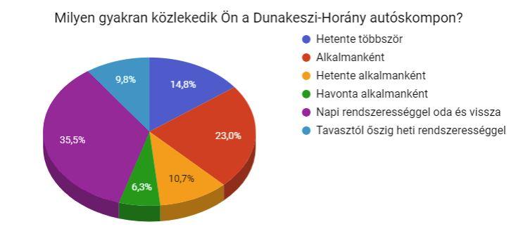 Dunakeszi-komp felmérés elemzése